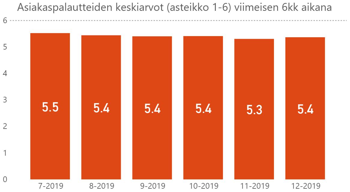 Triuvaren asiakaspalautteiden keskiarvo 2019