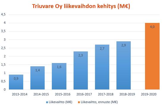 Triuvaren liikevaihto on kasvanut aina vuodesta 2013 asti
